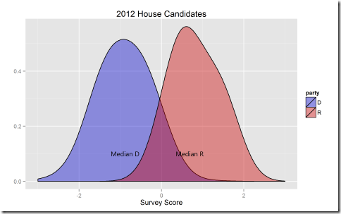 Graphs of the 2012 Congressional Candidates (1/2)