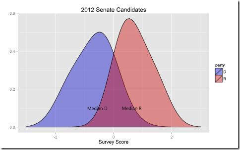 Graphs of the 2012 Congressional Candidates (2/2)