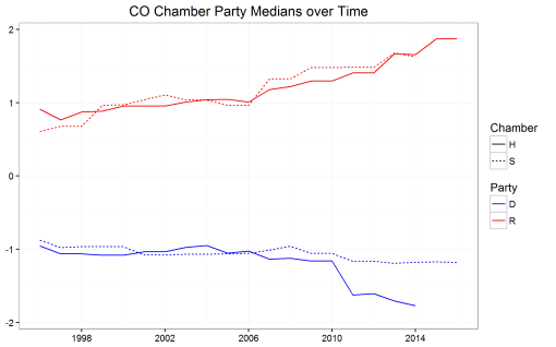 co_party_chamber_years